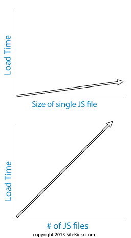load-time-js-http-graphs